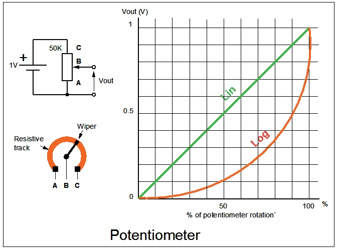 linear-and-log-potentiometer