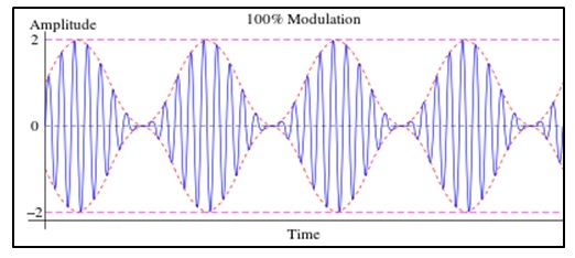 ham radio modulation