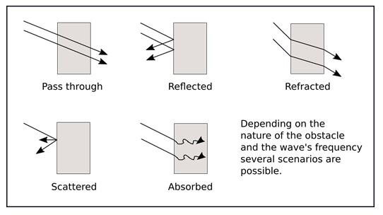 ham radio waves explanation
