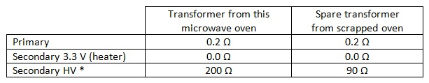 microwave transformer winding in ohm