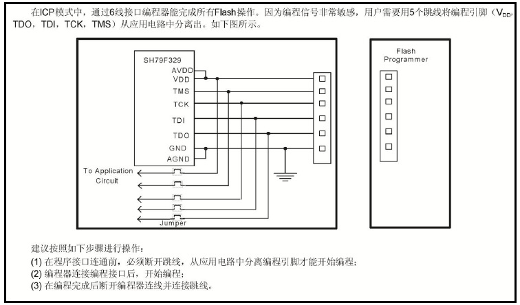 SH79F329AX controller chip