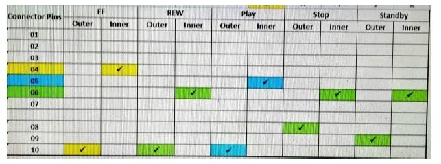 electronics inner chart